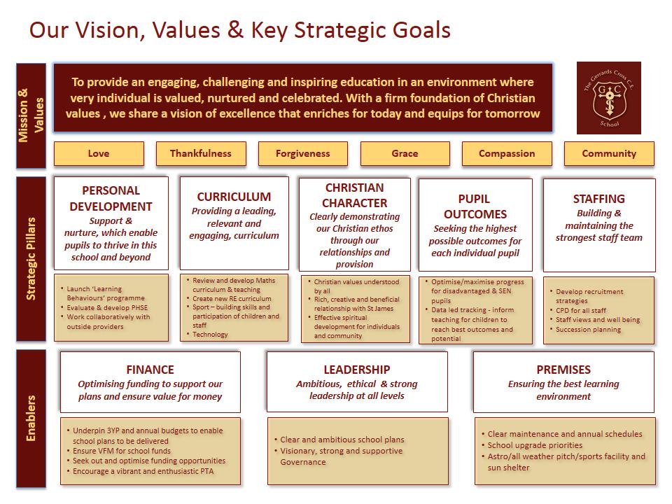 5YR Vision Graphic FINAL September 2018